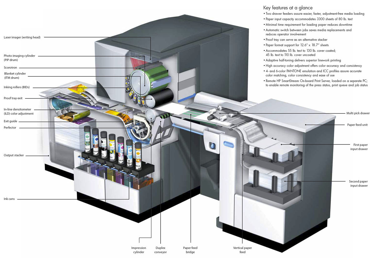 how-an-hp-indigo-press-works.jpg